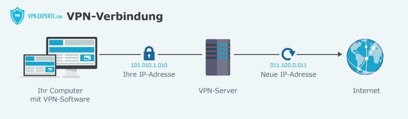 Ihre tatsächliche IP-Adresse wird unsichtbar und durch eine neue IP ersetzt.